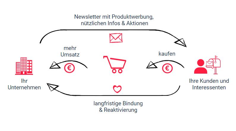 Übersicht Email Marketing Ziele