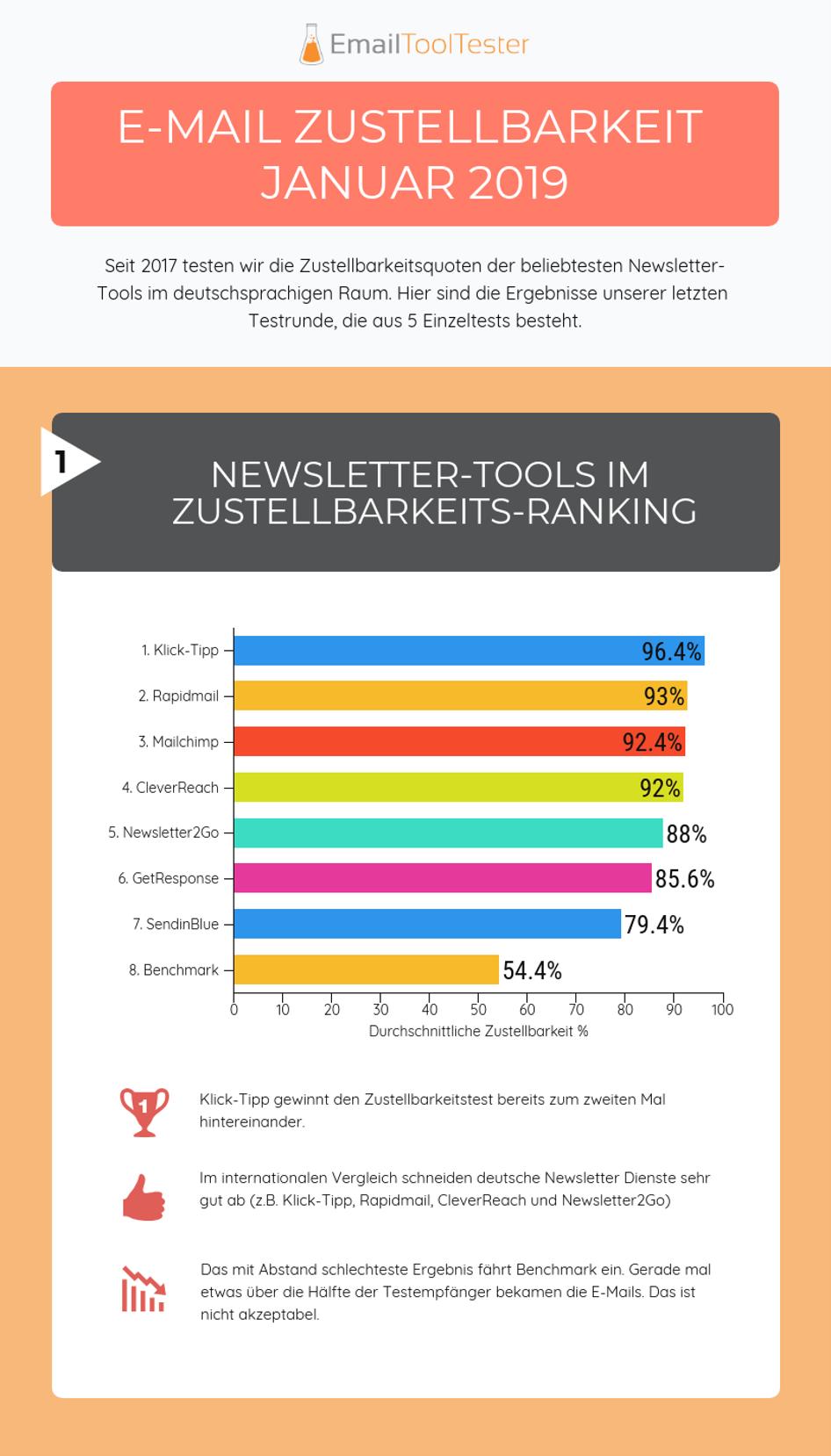 Newsletter-Tools im Zustellbarkeits-Ranking