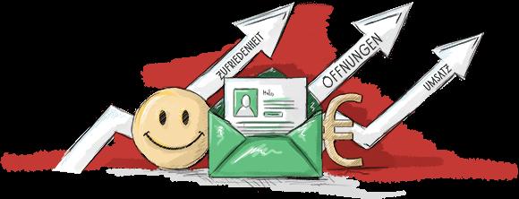 Follow-Up Mailings erhöhen Kundenzufriedenheit, führen zu mehr Öffnungen Ihres Newsletters und dadurch letztendlich auch zu einer Umsatzsteigerung.