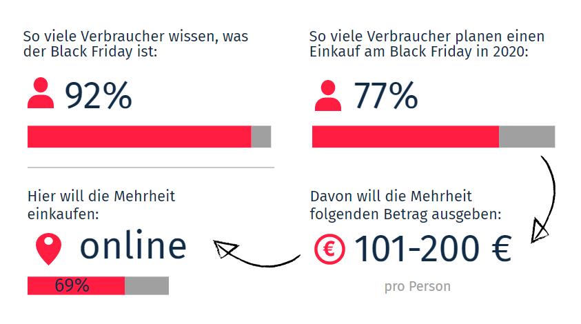 Umfrageergebnisse Black Friday Kaufvorhaben 2020