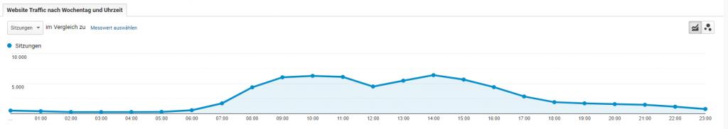 Google Analytics Website-Besuche nach Uhrzeit