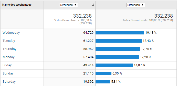 Google Analytics Website-Besuche nach Wochentag