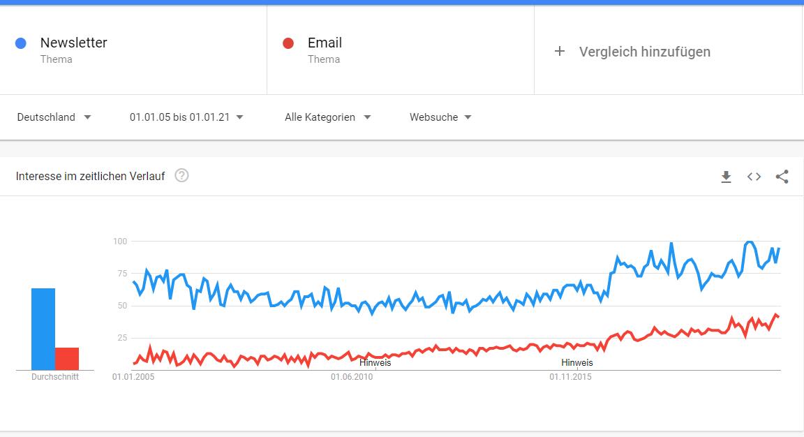 Google Trends Grafik -Interesse an E-Mails und Newslettern heute