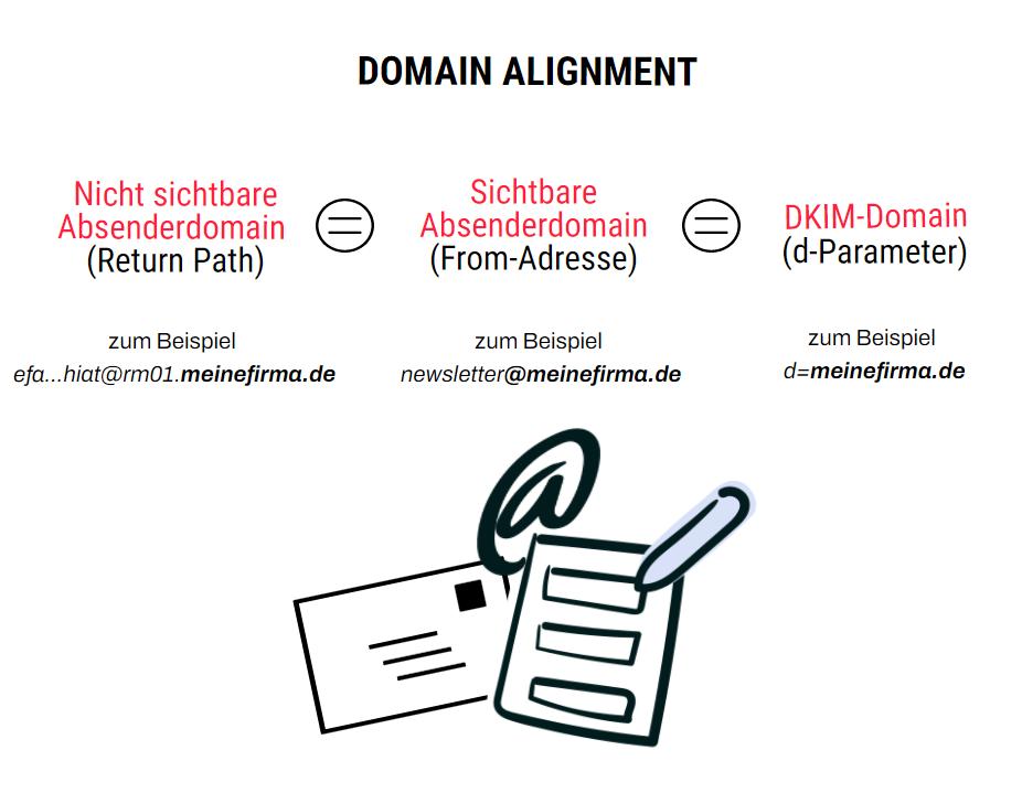 Übersicht-Domain-Alignment