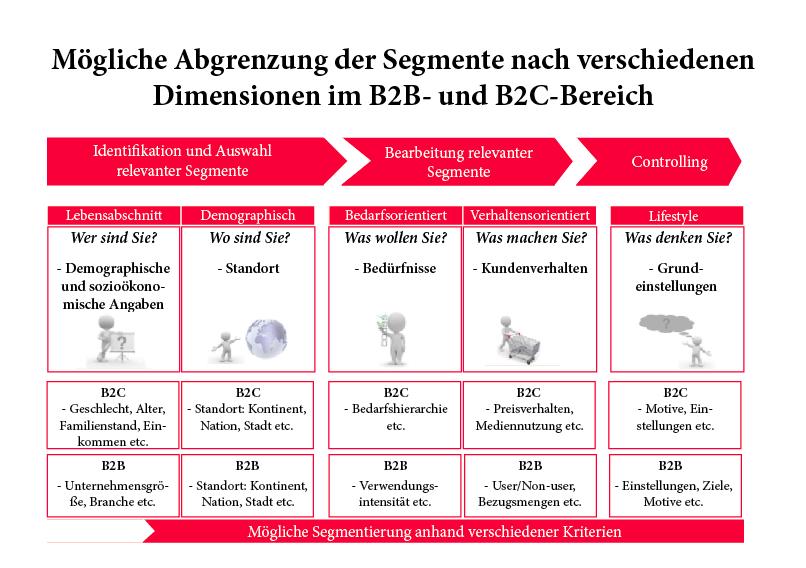 Segmentierungsmerkmale B2B und B2C