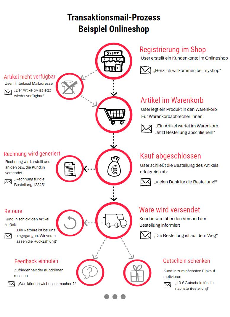 Infografik_Transaktionsmails-Prozess_Beispiel Onlineshop