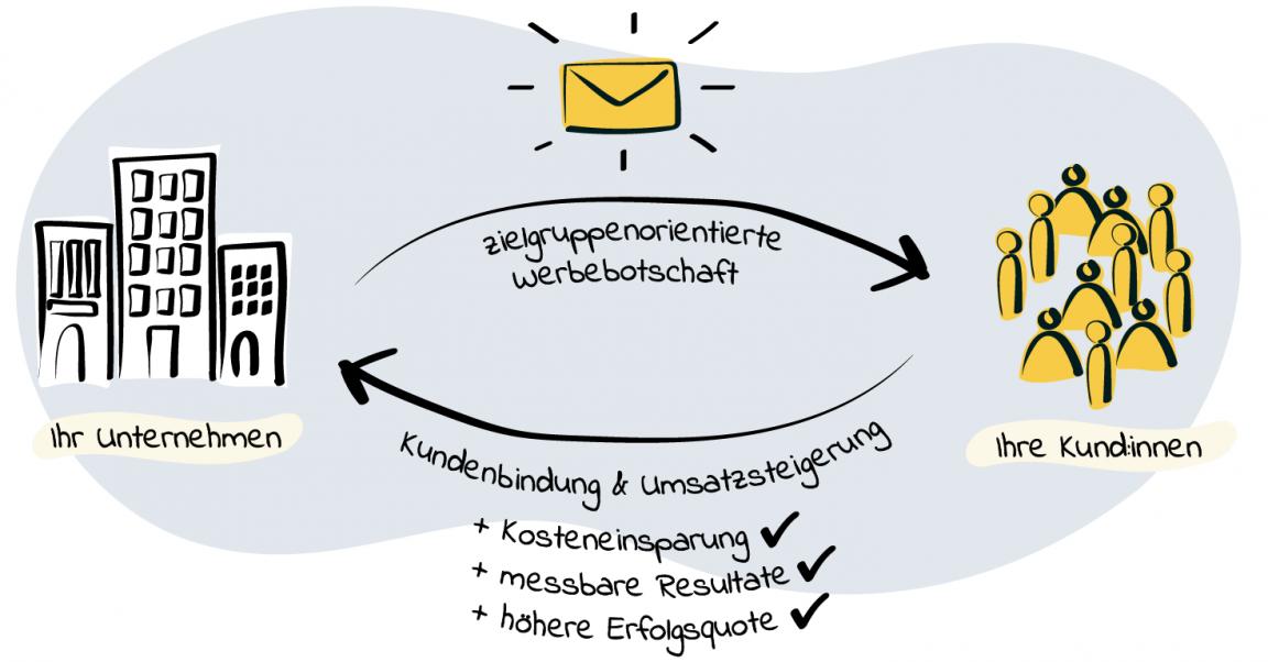Zielgruppenorientiertes E-Mail-Marketing