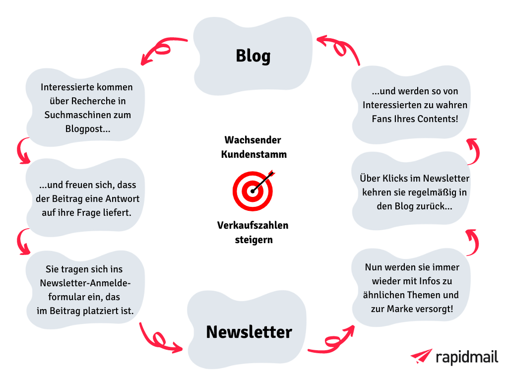 Zusammenspiel Blog Newsletter