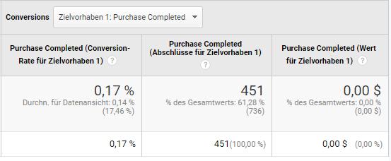 Tracking von Käufen als Newsletter-Conversion