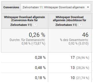 Tracking von Whitepaper-Downloads als Newsletter-Conversion