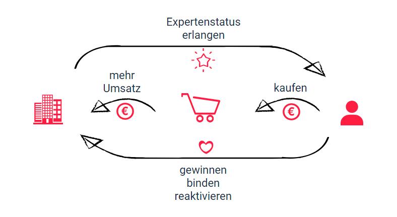 Infografik Direktmarketing Ziele